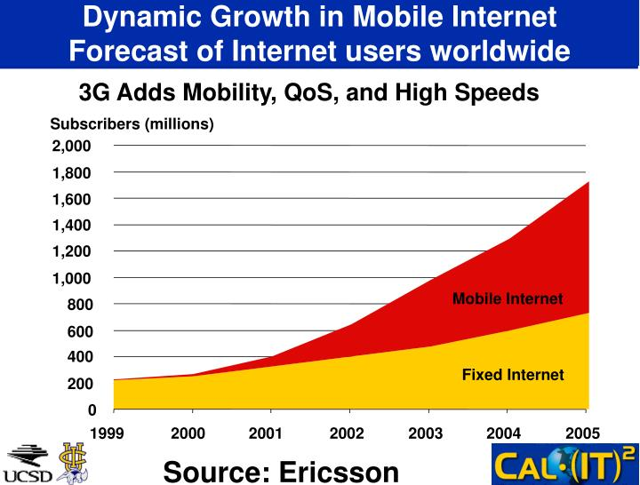 Dynamic Growth in Mobile Internet