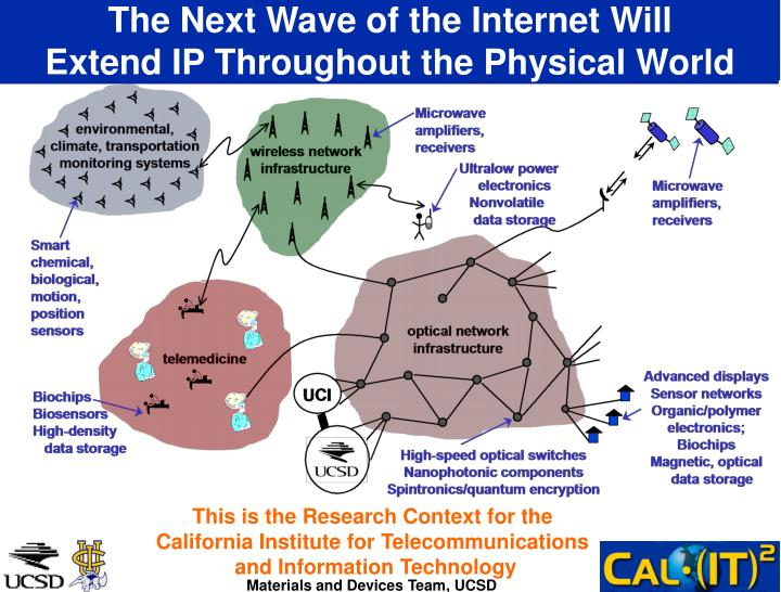 The next wave of the internet will extend ip throughout the physical world