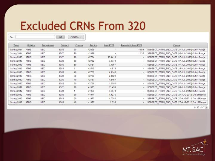 Excluded CRNs From 320