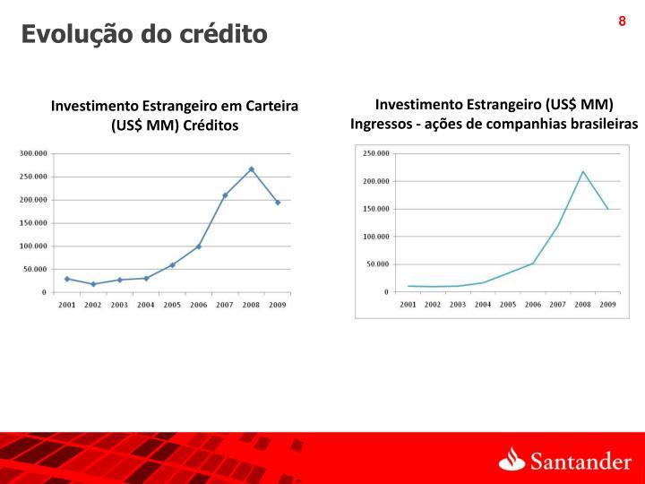 Evolução do crédito