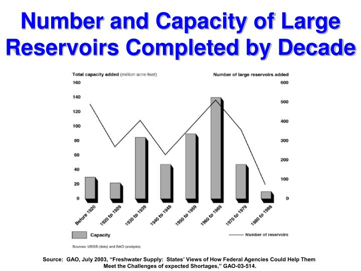 Number and Capacity of Large Reservoirs Completed by Decade