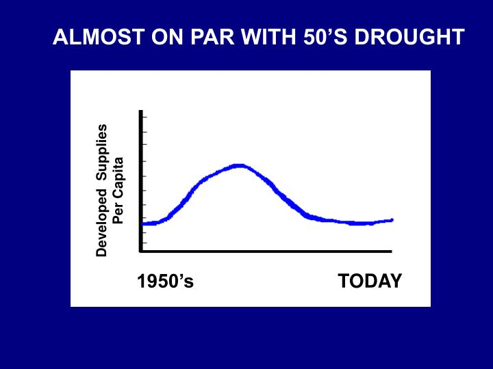 ALMOST ON PAR WITH 50'S DROUGHT