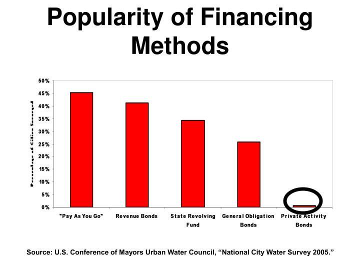 Popularity of Financing Methods
