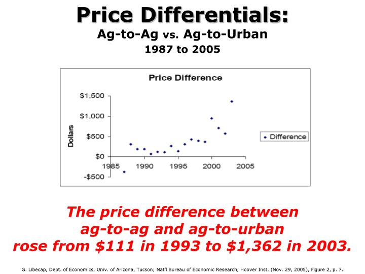 Price Differentials: