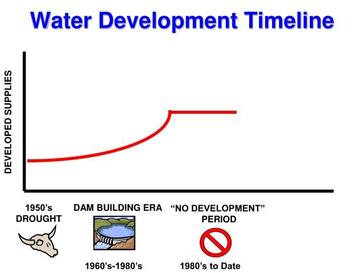 Water development timeline