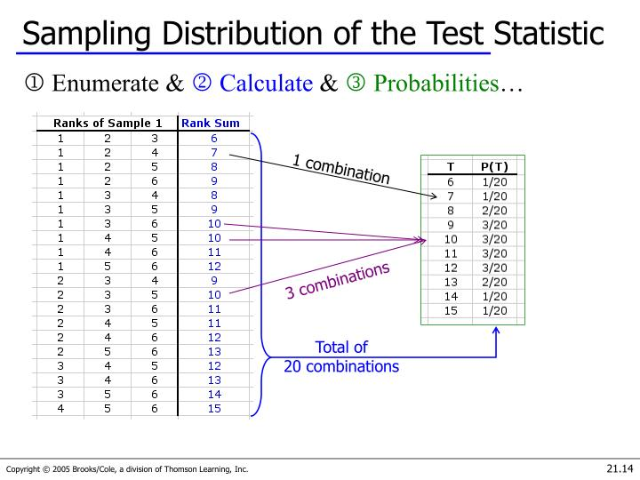 Sampling Distribution of the Test Statistic