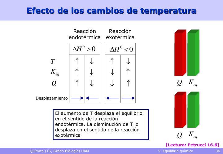 Efecto de los cambios de temperatura