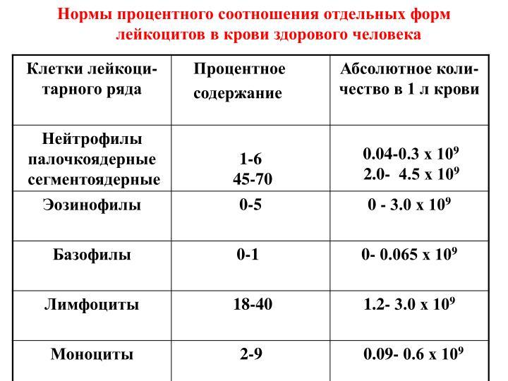 Лейкоцитарная формула отклонения