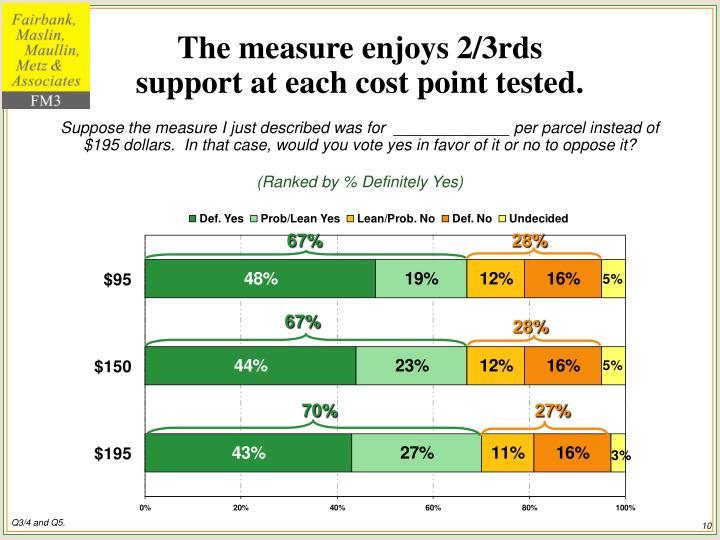 The measure enjoys 2/3rds