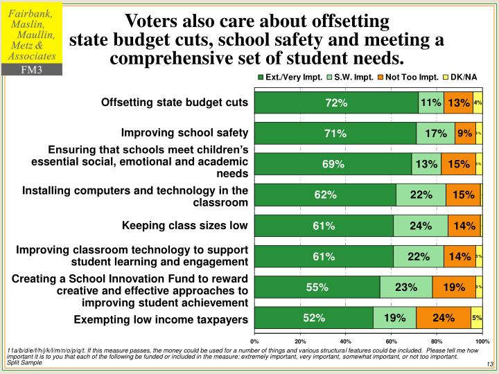 Voters also care about offsetting