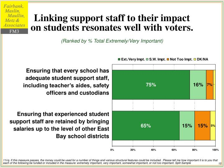 Linking support staff to their impact