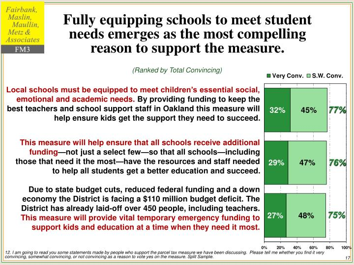 Fully equipping schools to meet student