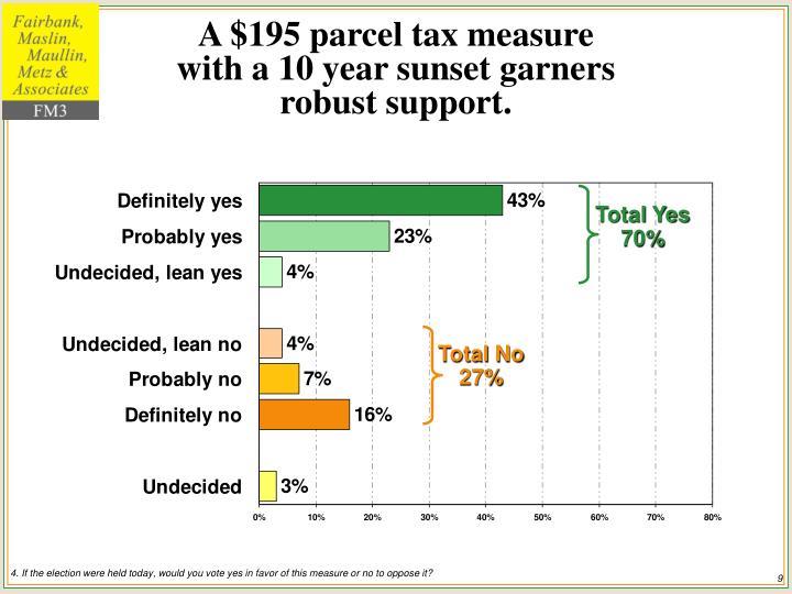 A $195 parcel tax measure