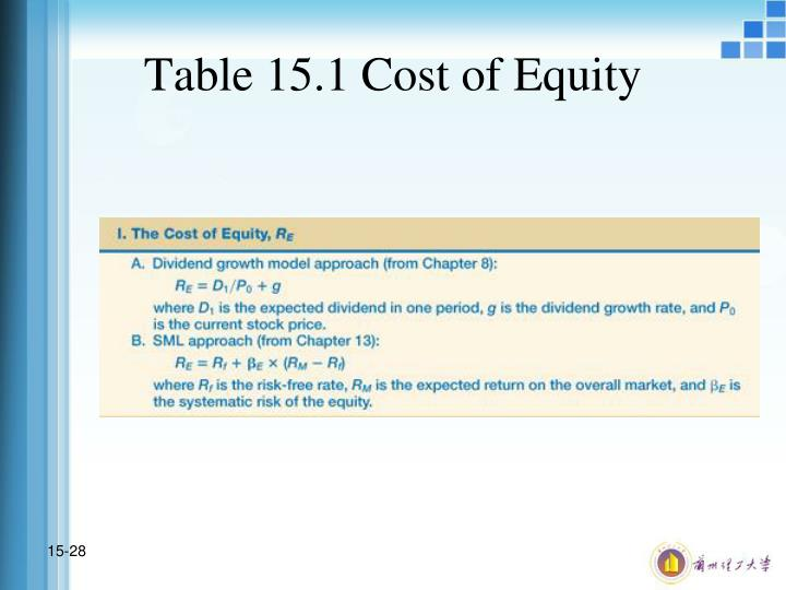 Table 15.1 Cost of Equity