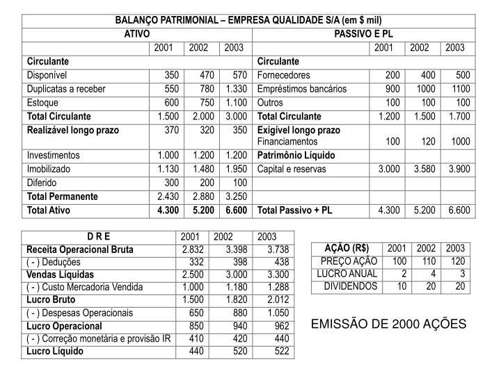 EMISSÃO DE 2000 AÇÕES