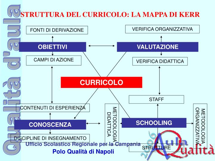 STRUTTURA DEL CURRICOLO: LA MAPPA DI KERR