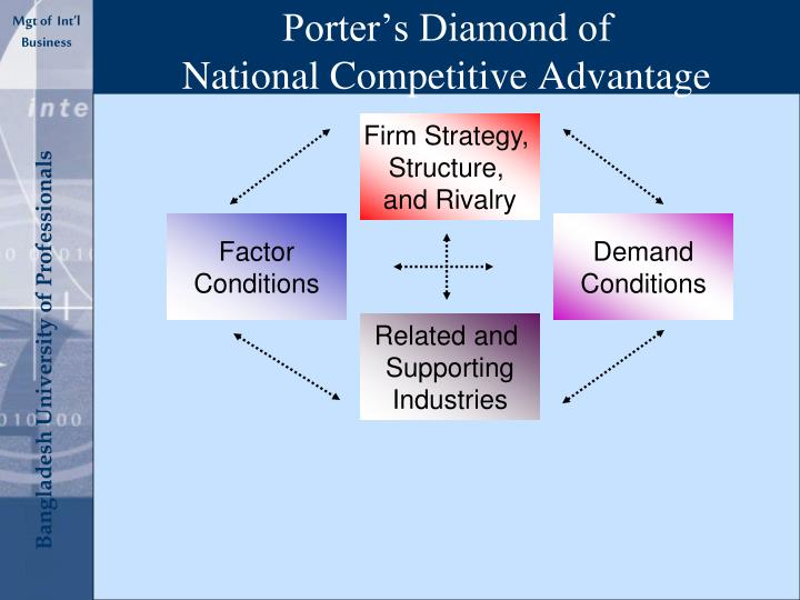 """porters diamond of national advantage china China's national champions: when compared to michael porter's """"diamond of national competitive advantage"""" and competitive advantage."""