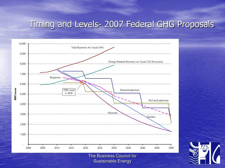 Timing and Levels- 2007 Federal GHG Proposals