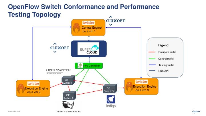 Openflow switch conformance and performance testing topology