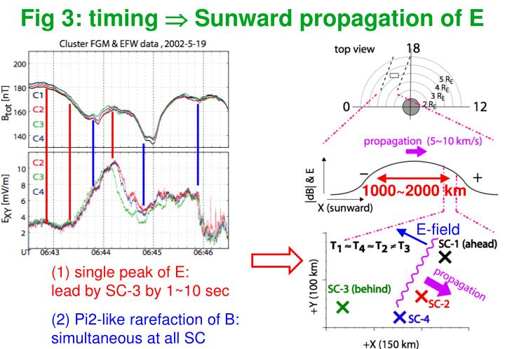 Fig 3: timing