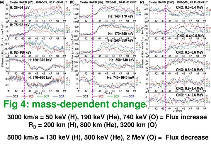 Fig 4: mass-dependent change