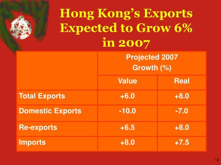 Hong Kong's Exports Expected to Grow 6%
