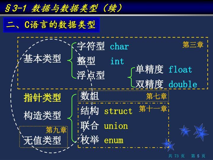 §3-1 数据与数据类型(续)