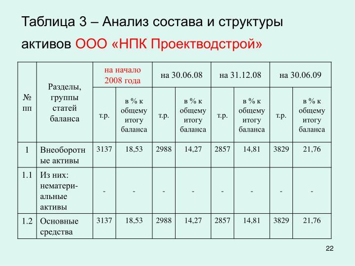 Таблица 3 – Анализ состава и структуры активов