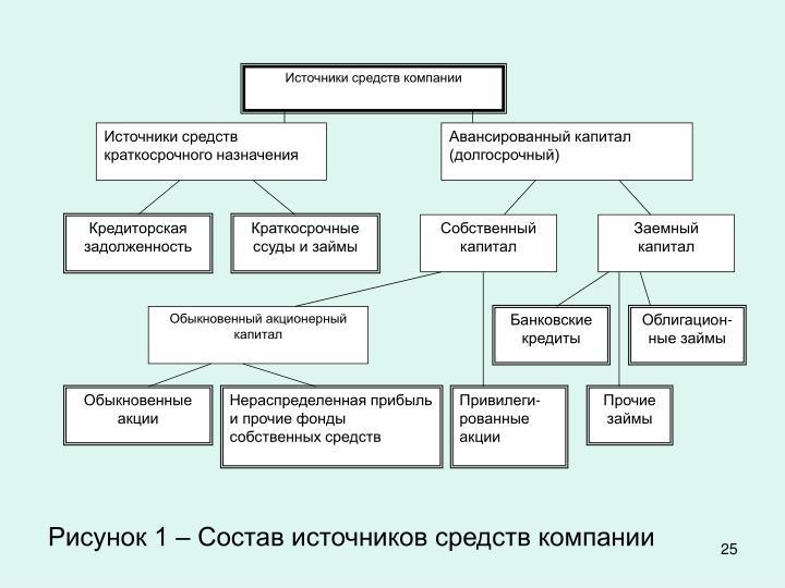Источники средств компании