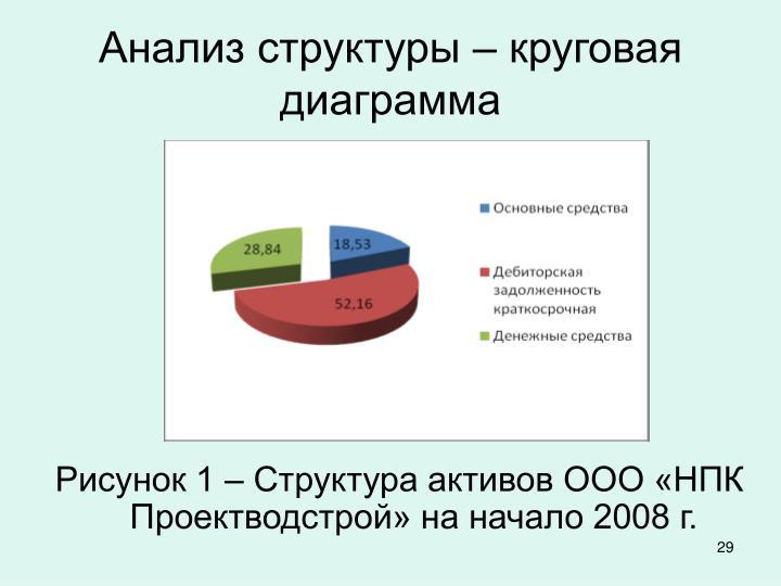 Анализ структуры – круговая диаграмма