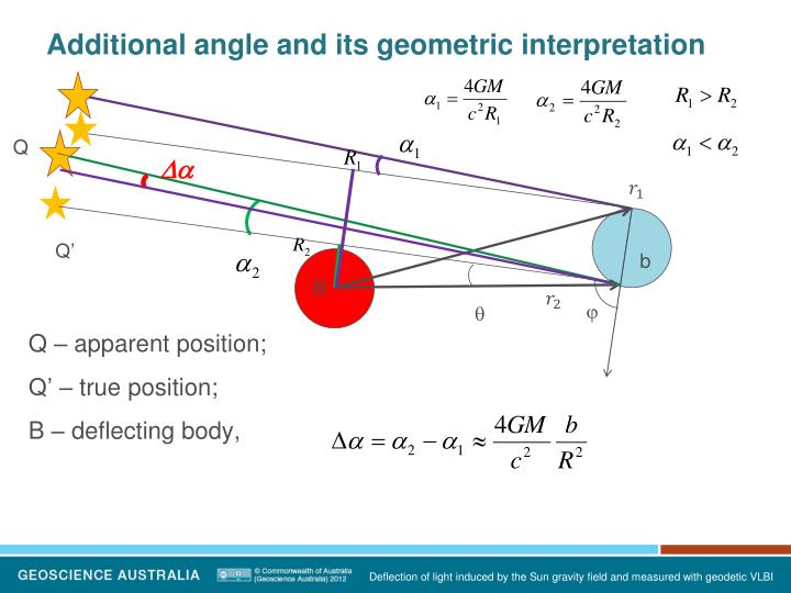Additional angle and its geometric interpretation