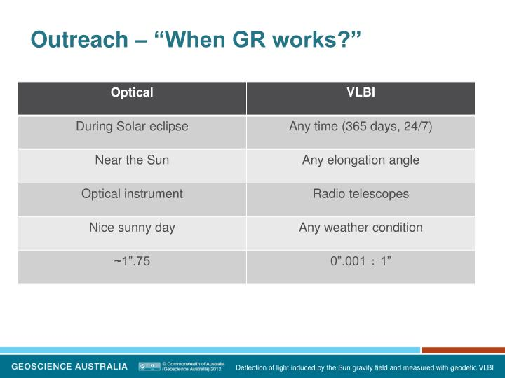 "Outreach – ""When GR works?"""