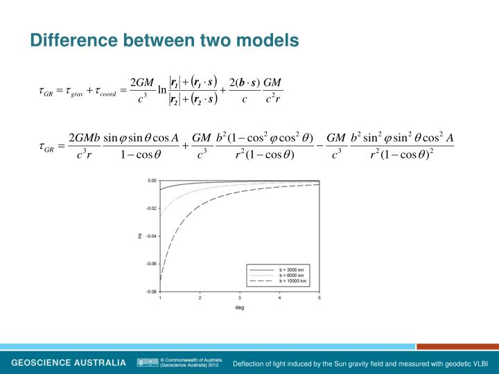 Difference between two models