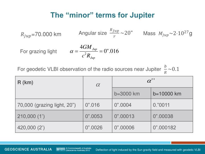"""The """"minor"""" terms for Jupiter"""