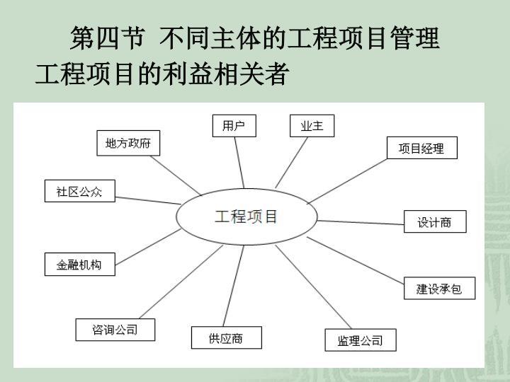 第四节 不同主体的工程项目管理