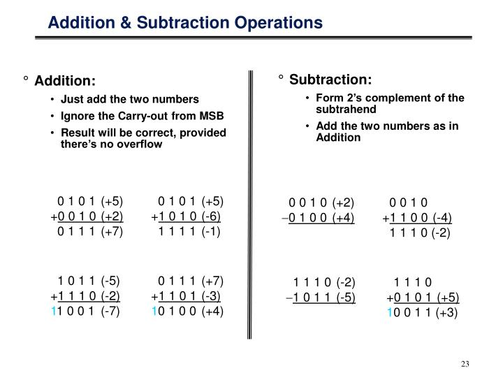 Addition & Subtraction Operations