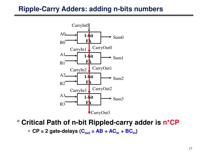 Ripple-Carry Adders: adding n-bits numbers