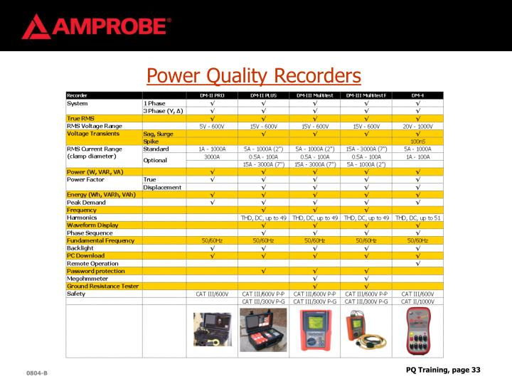 Power Quality Recorders