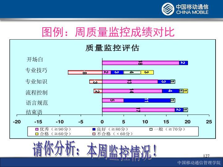 图例:周质量监控成绩对比