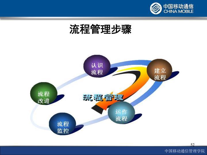 流程管理步骤