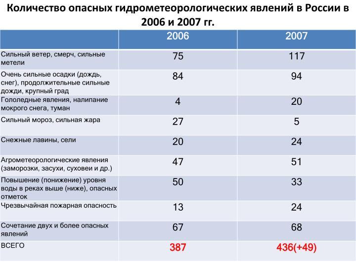 Количество опасных гидрометеорологических явлений в России в 2006 и 2007 гг.