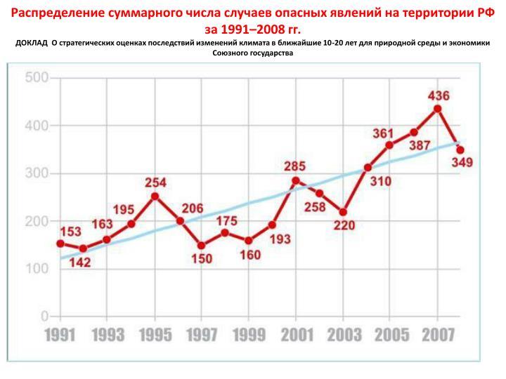 Распределение суммарного числа случаев опасных явлений на территории РФ за 1991–2008 гг.