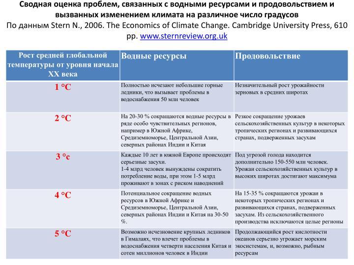 Сводная оценка проблем, связанных с водными ресурсами и продовольствием и вызванных изменением климата на различное число градусов