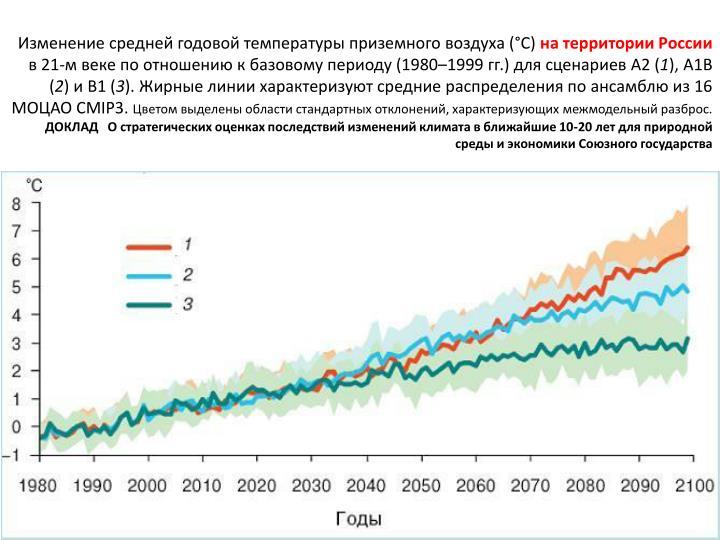 Изменение средней годовой температуры приземного воздуха (°С)