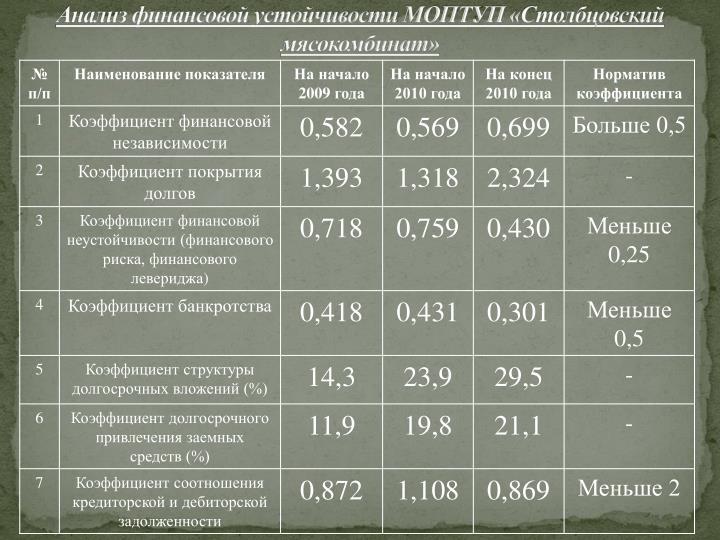 Анализ финансовой устойчивости МОПТУП «