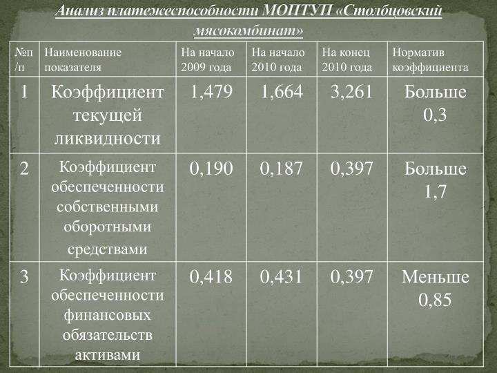 Анализ платежеспособности МОПТУП «