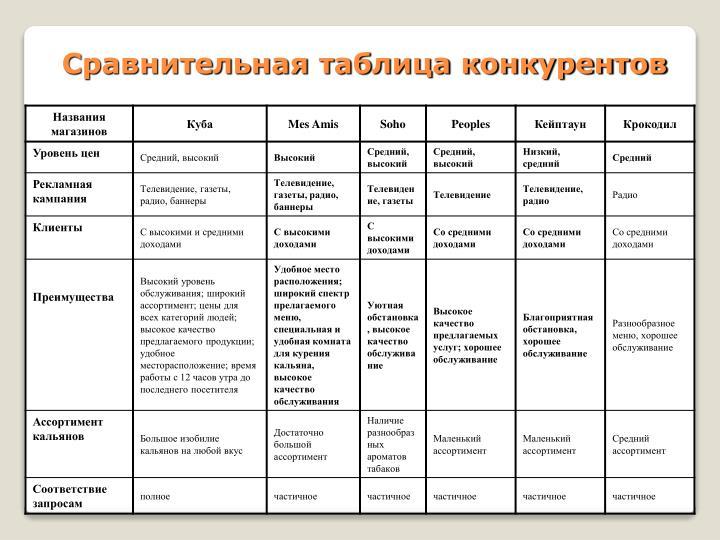 в сравнение таблице приведено