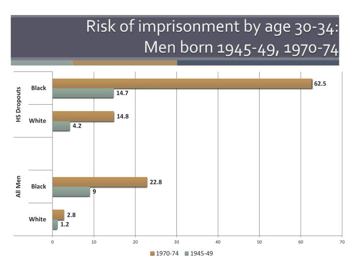 Risk of imprisonment by age 30-34: