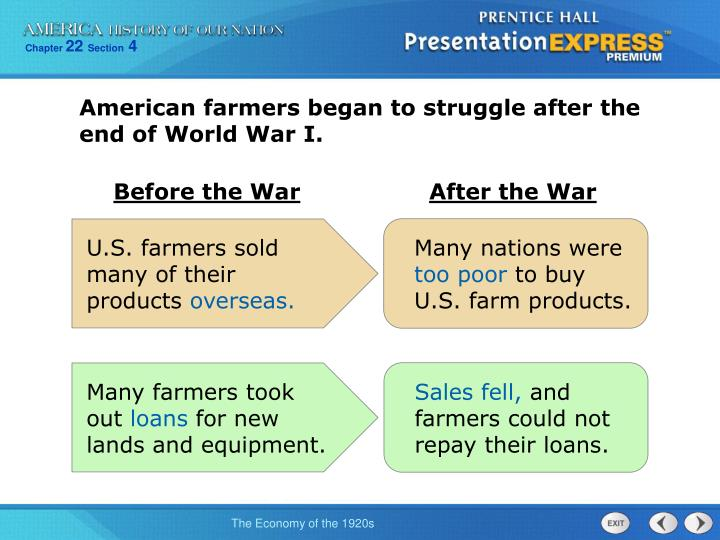 American farmers began to struggle after the end of World War I.