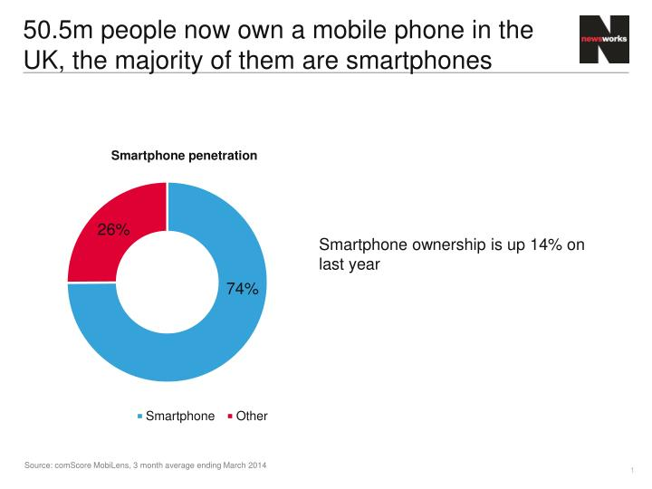 50 5m people now own a mobile phone in the uk the majority of them are smartphones n.